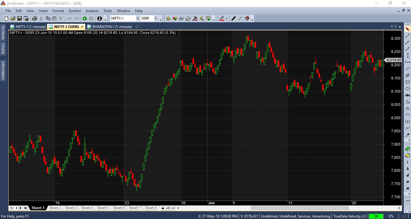 Range Bar Chart, Amibroker