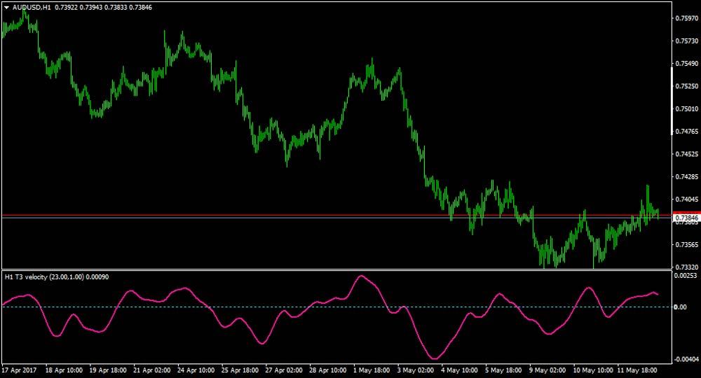 Momentum-indicators