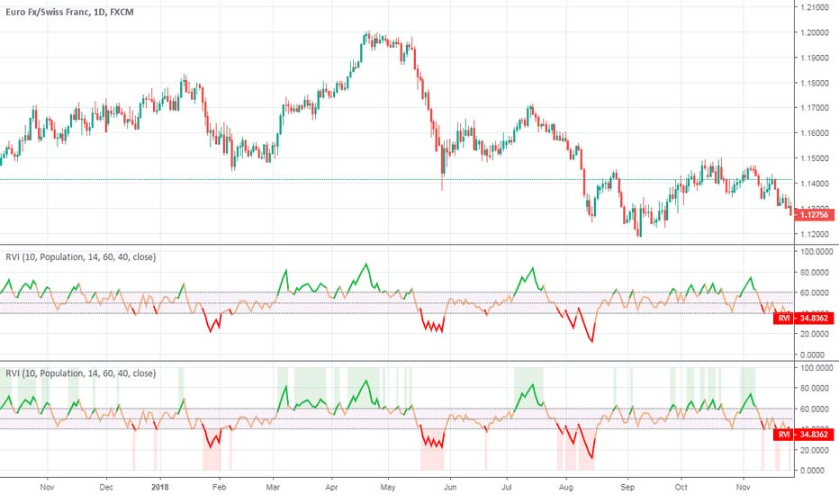 Volatility-indicators