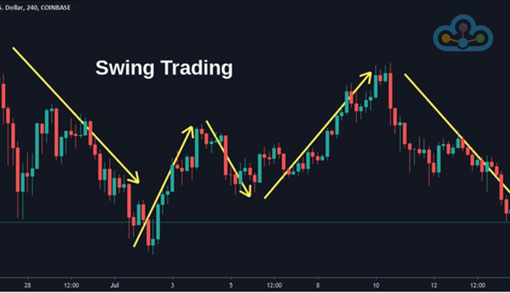 Swing-Trading