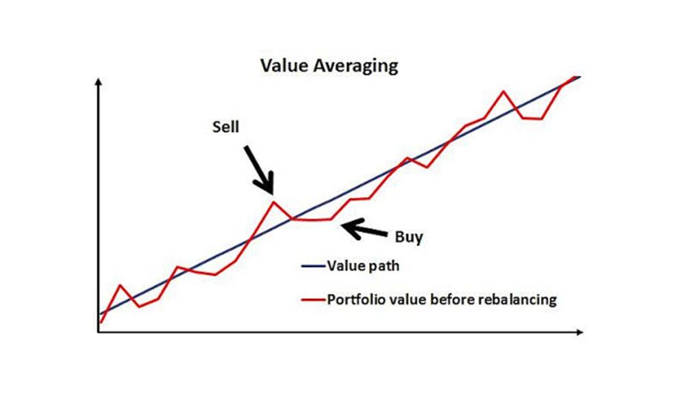 Value-Averaging