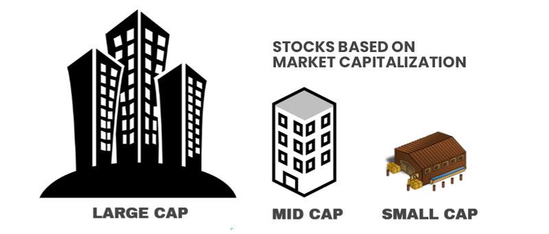 Stocks-based-on-market-capitalization