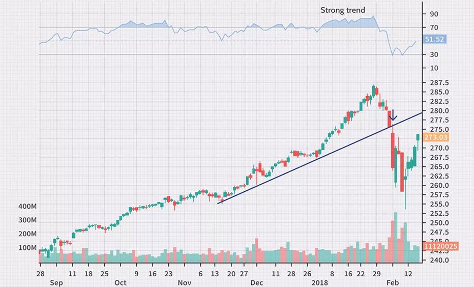 Stocks-based-on-price-trends
